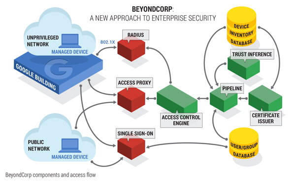 BeyondCorp Architecture Diagram
